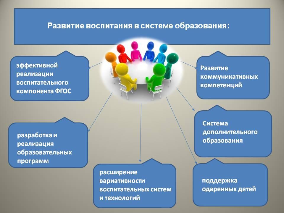 Программа Профессионального воспитания и социализации личности обучающихся на 2019-2021 год